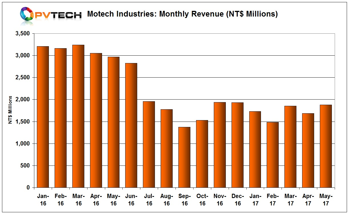 Motech reported May 2017 revenue of NT$1,879 million (US$61.9 million), up from $1,685 million (US$55.89 million) in April, an 11% increase, month-on-month.