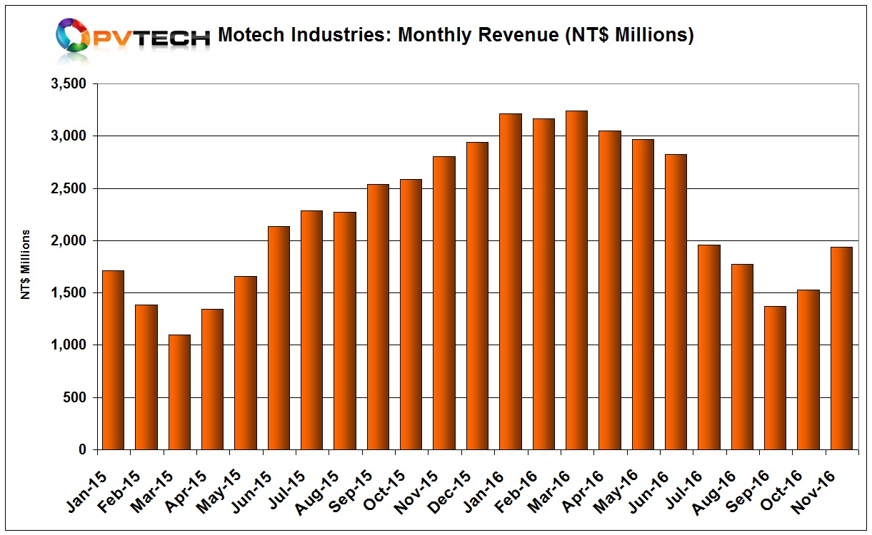 Motech Industries reported November, 2016 sales of NT$1,935 million (US$60.8 million), up 26.47% from the previous month. However, sales are down 31.03%, year-on-year.