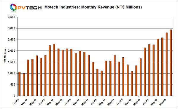 Motech reported record December sales of NT$2,941 million (US$88.3 million), up 4.85% from the previous month.