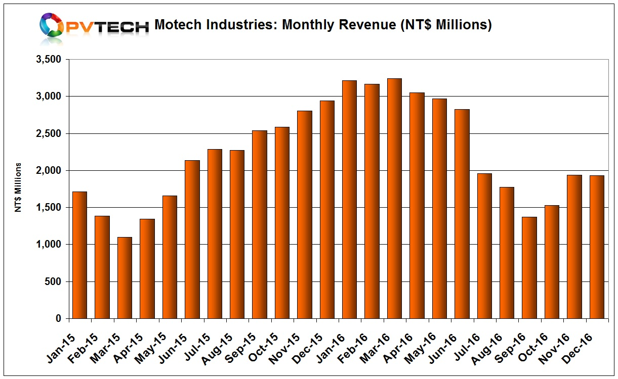 Motech's sales in December, 2016 were NT$1.931 billion (US$60.4 million), down 0.2% from November.