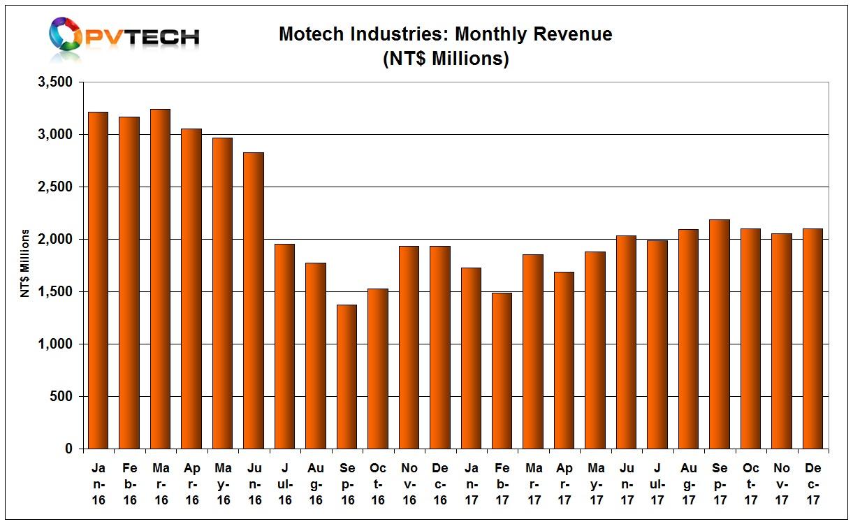 Full-year sales were around NT$ 23.189 billion, down 19.94% year-on-year