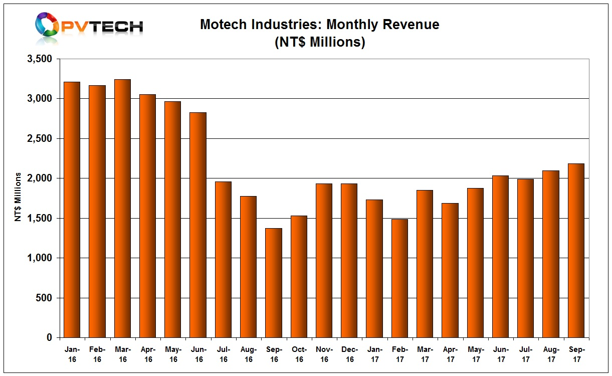 Motech's recovery is also notable for being relatively linear and breaking a downward trend seen in the second-half of 2016.