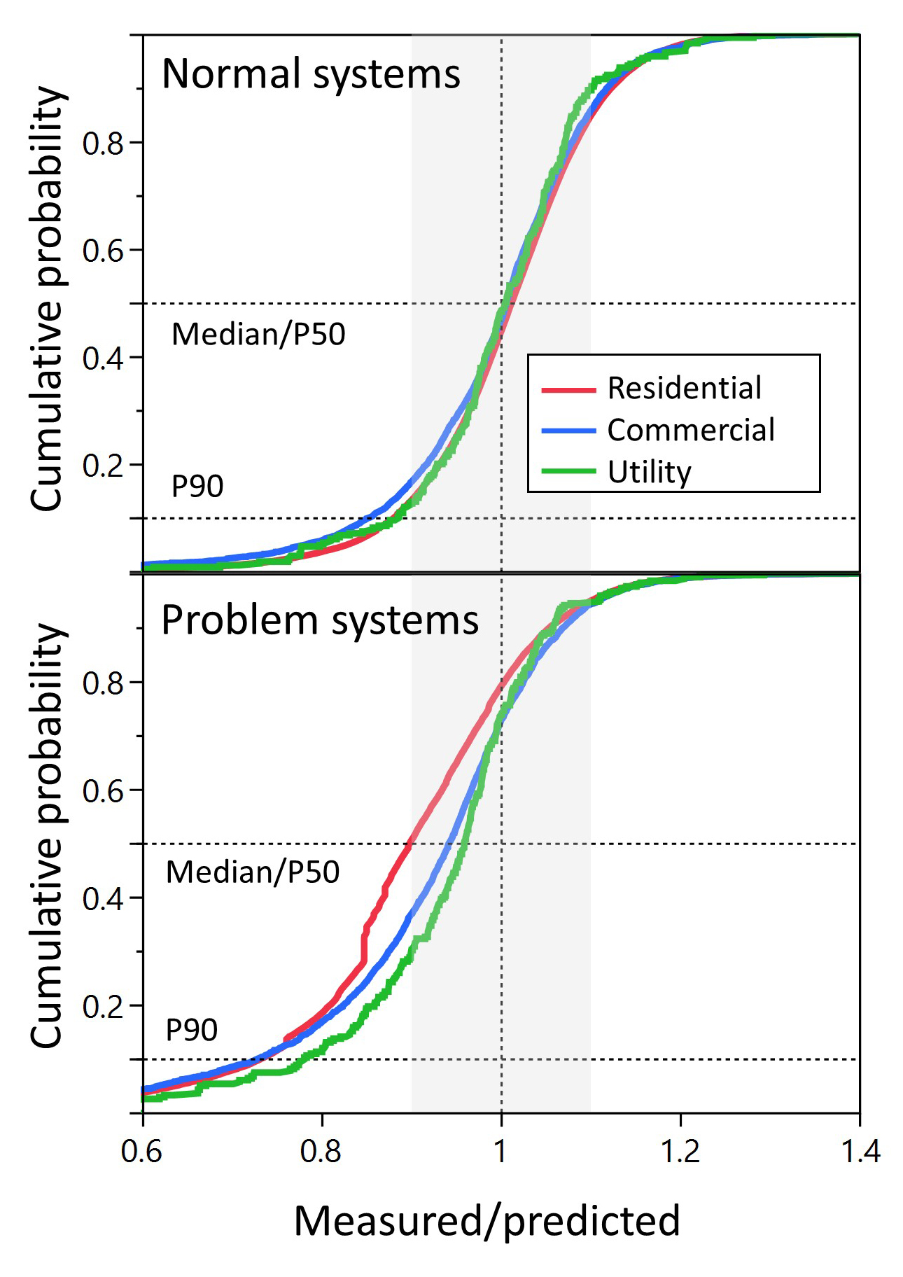Figure 1. Cumulative distribution function of the five-year mean of the measured/predicted production ratio for normal systems not impacted by specific performance issues (top), and systems impacted by specific issues (bottom) discussed in the following sections. Different system sizes are indicated by different colour; the median (P50), the P90, and the unity ratio are indicated by dashed horizontal and vertical lines, respectively. A 10% band around the unity values is indicated in grey