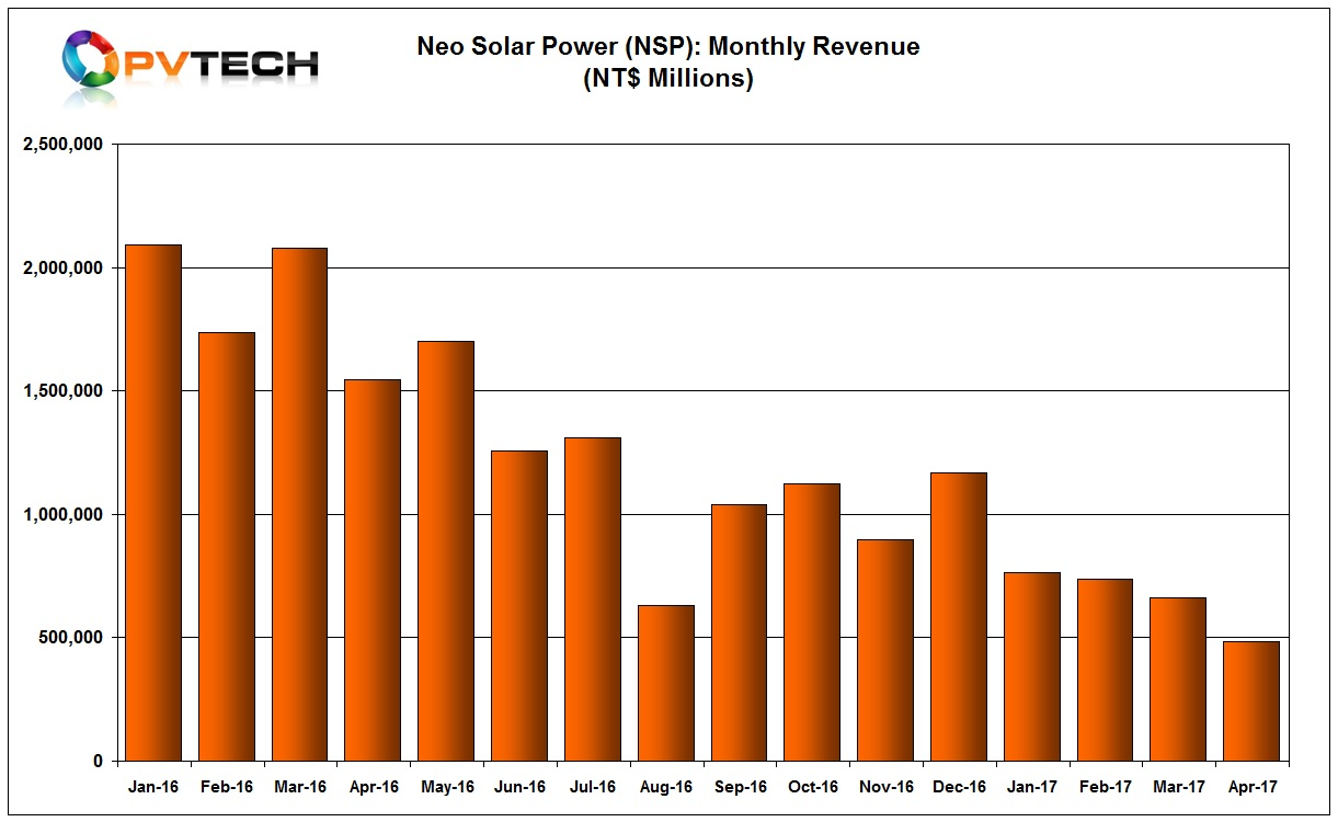 NSP's monthly sales have been in a downward spiral since January 2016, and have reached a recent new low of NT$484.6 million (US$16.08 million).
