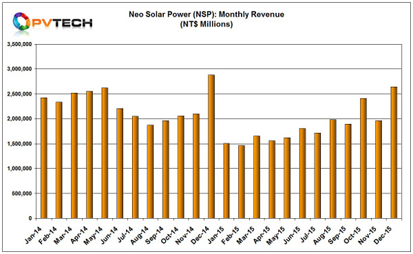 NSP reported December, 2015 revenue of NT$2,640 million (US$79.2 million), up 34.5% from the previous month.