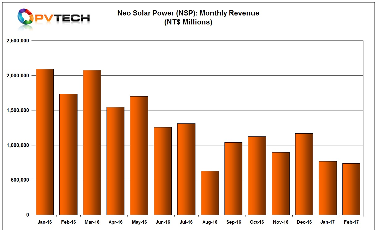 NSP reported slightly lower sales in February 2017 than the previous month.