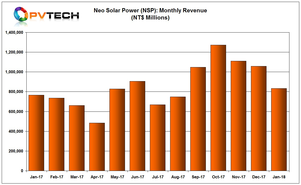 NSP said sales reached NT$ 832 million (US$28.57 million) in January 2018, a 21.34% month-on-month decline but a growth of 8.67%, year-on-year.