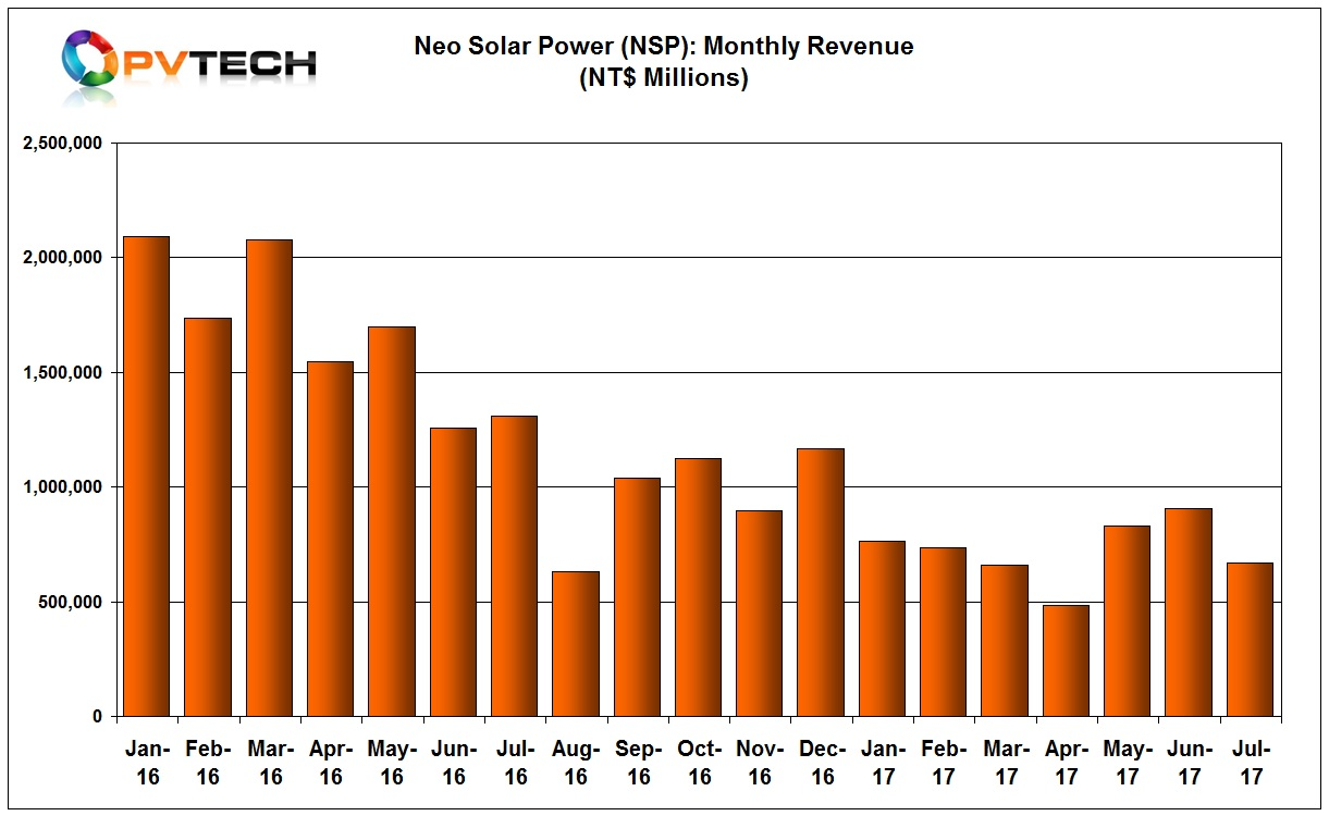 NSP reported July sales of NT$ 670 million (US$22.11 million), down from N$ 905 million (US$29.8 million) in June, 2017.