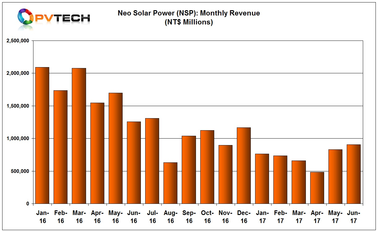 At the half year point, NSP sales reached NT$ 4,382 million (US$144.3 million) as of June 30th, 2017, a 57.90% decrease from the prior year period.