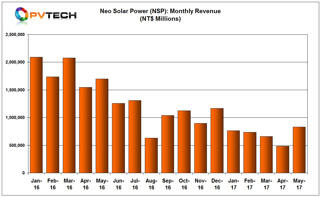 NSP reported May 2017 revenue of NT$829 million (US$27.3 million) a 71% increase from the previous month, which had proved to be a low point for NSP since the beginning of 2016.