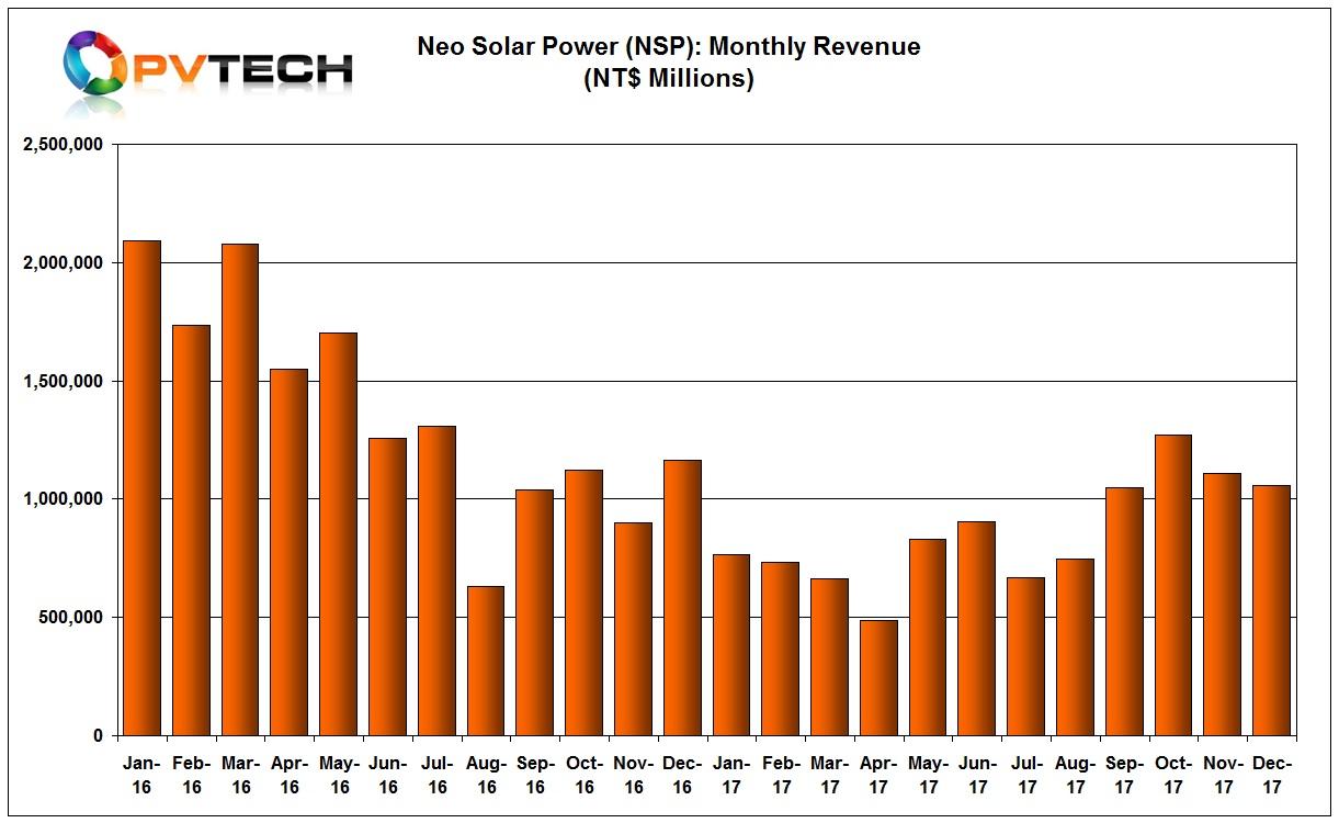 Sales totalled around NT$ 10.289 billion in 2017.