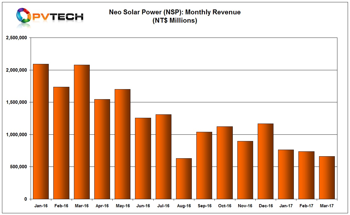 NSP reported March sales of NT$661 million (US$21.57 million), down 10.2% from the previous month and down 63.37% from the prior year period.