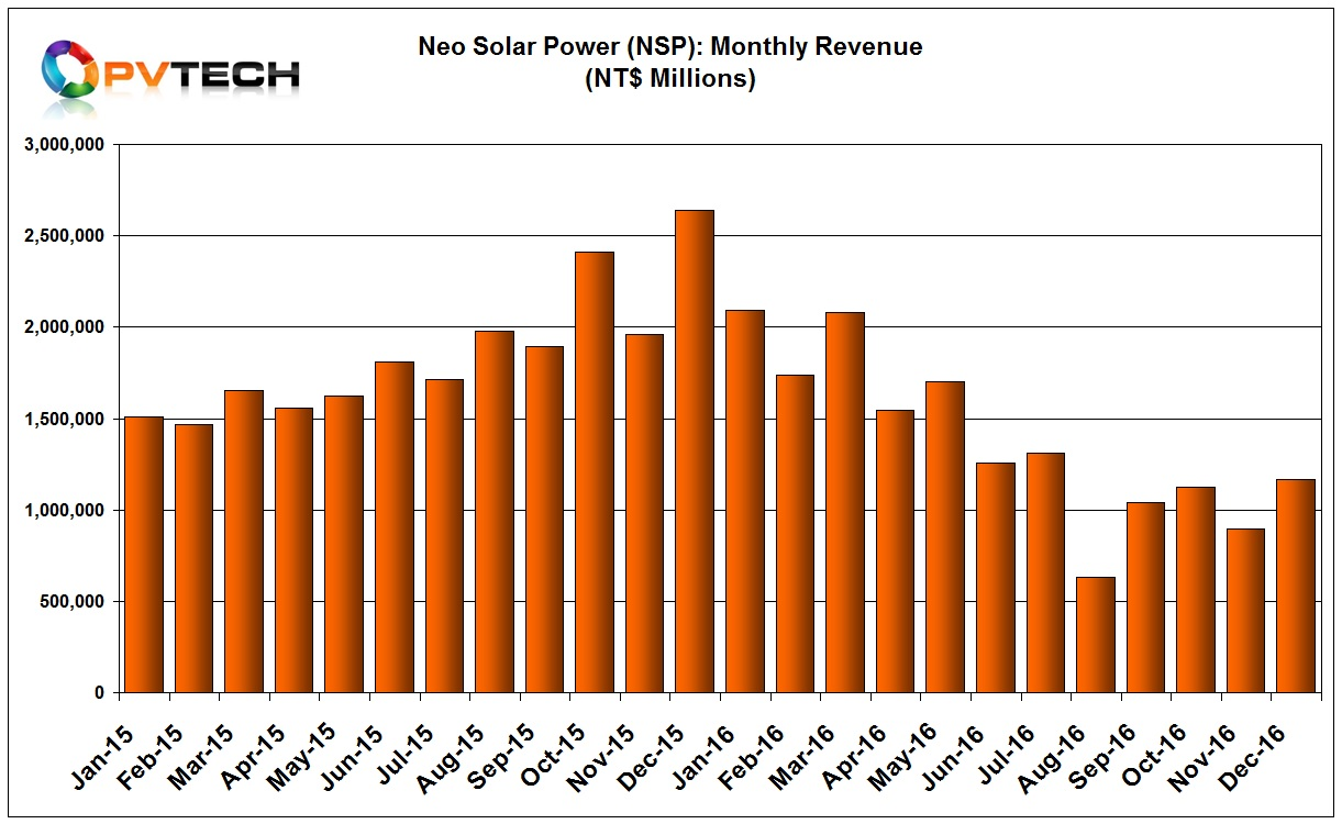 NSP reported December, 2016 sales of NT$1,166 million (US$36.5 million), up from NT$898 million (US$28.2 million) in November.