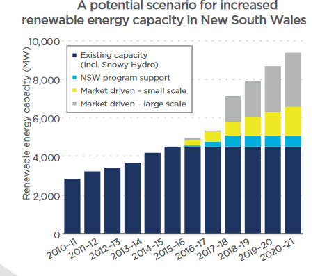 A potential scenario for increased  renewable energy capacity in New South Wales. Credit: NSW government