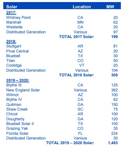 US Solar projects under signed contracts in the 2017 to 2018 period totalled 504MW, with signed contracts in the 2019 to 2020 period of 1,483MW. Image: NEP