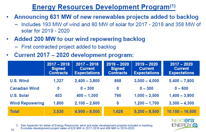 FPL expects to complete eight 74.5MW PV projects by the first quarter of 2018, which equates to around 600MW and 2.5 million solar modules. Around 300MW is expected to be competed by the fourth quarter of 2017 and the remaining 300MW completed and grid connected in the first quarter of 2018.