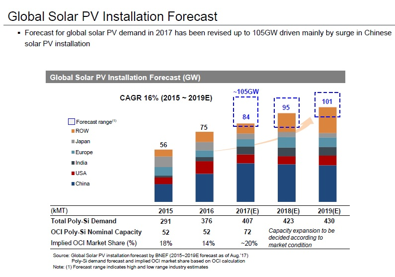 BNEF had China at only 30GW for 2017 in a forecast used by OCI Chemical in August. Image: OCI