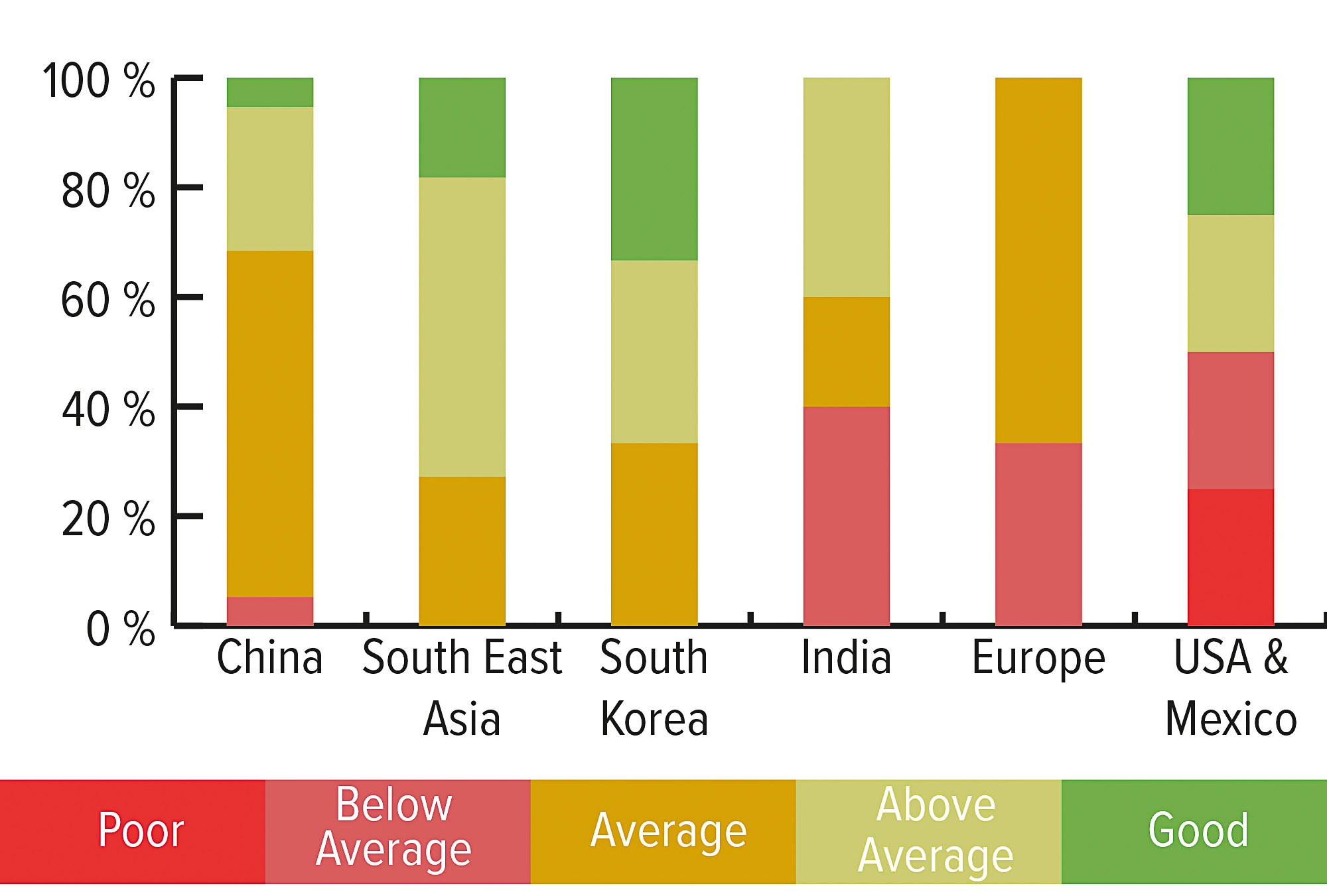 Manufacturers in China, Southeast Asia and Korea achieved higher quality rankings in PI Berlin audits. Image: PI Berlin
