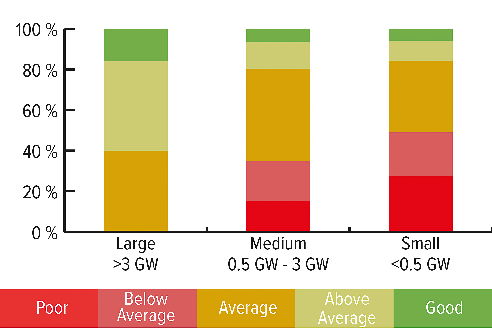 Quality ratings compared to factory size (based on 2017 industry-wide audit results). Image: PI Berlin