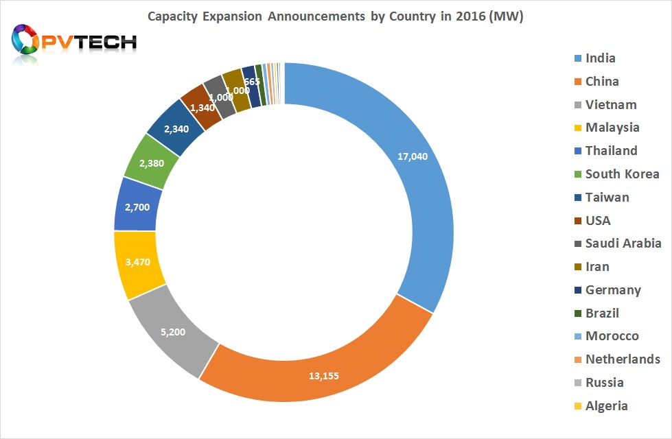 Capacity Expansion Announcements by Country in 2016 (MW).