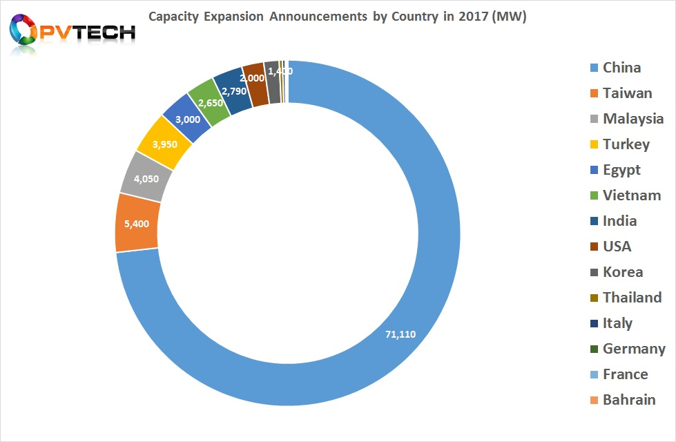 Capacity Expansion Announcements by Country in 2017 (MW).