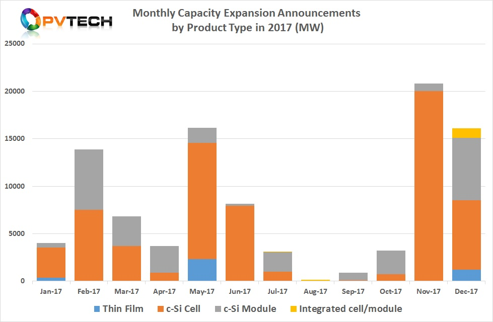 Total Monthly Capacity Expansion Announcements in 2017 (MW).