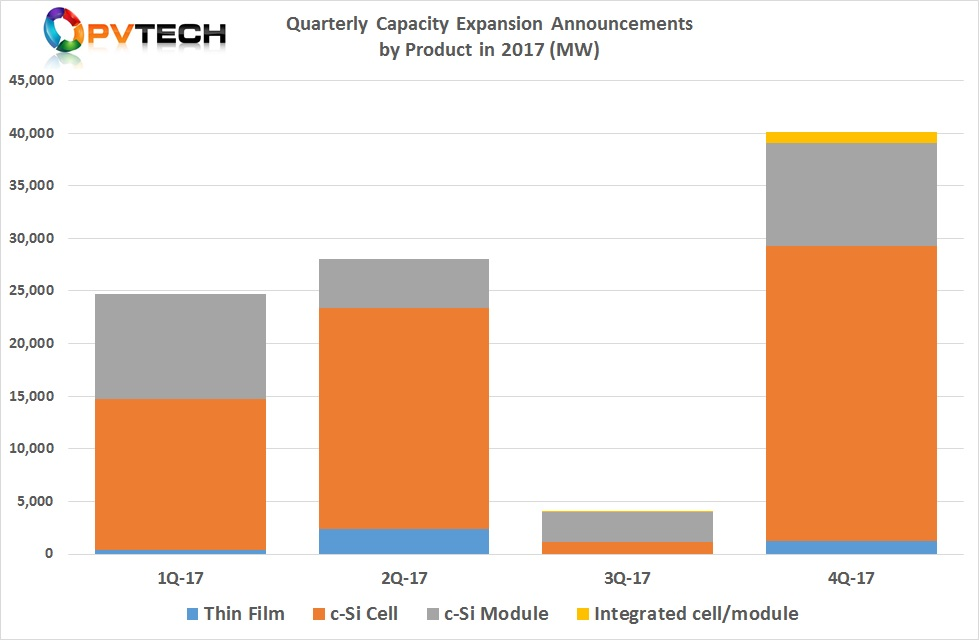 Quarterly Capacity Expansion Announcements by Segment Type 2017 (MW).