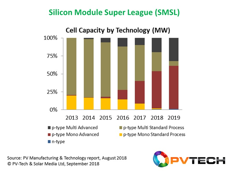 The leading module suppliers to the PV industry (the Silicon Module Super League) will have completed a dramatic multi-to-mono technology flip in just 4 years (2016-2019), exiting 2019 with more than two-thirds of module shipments from p-type mono.