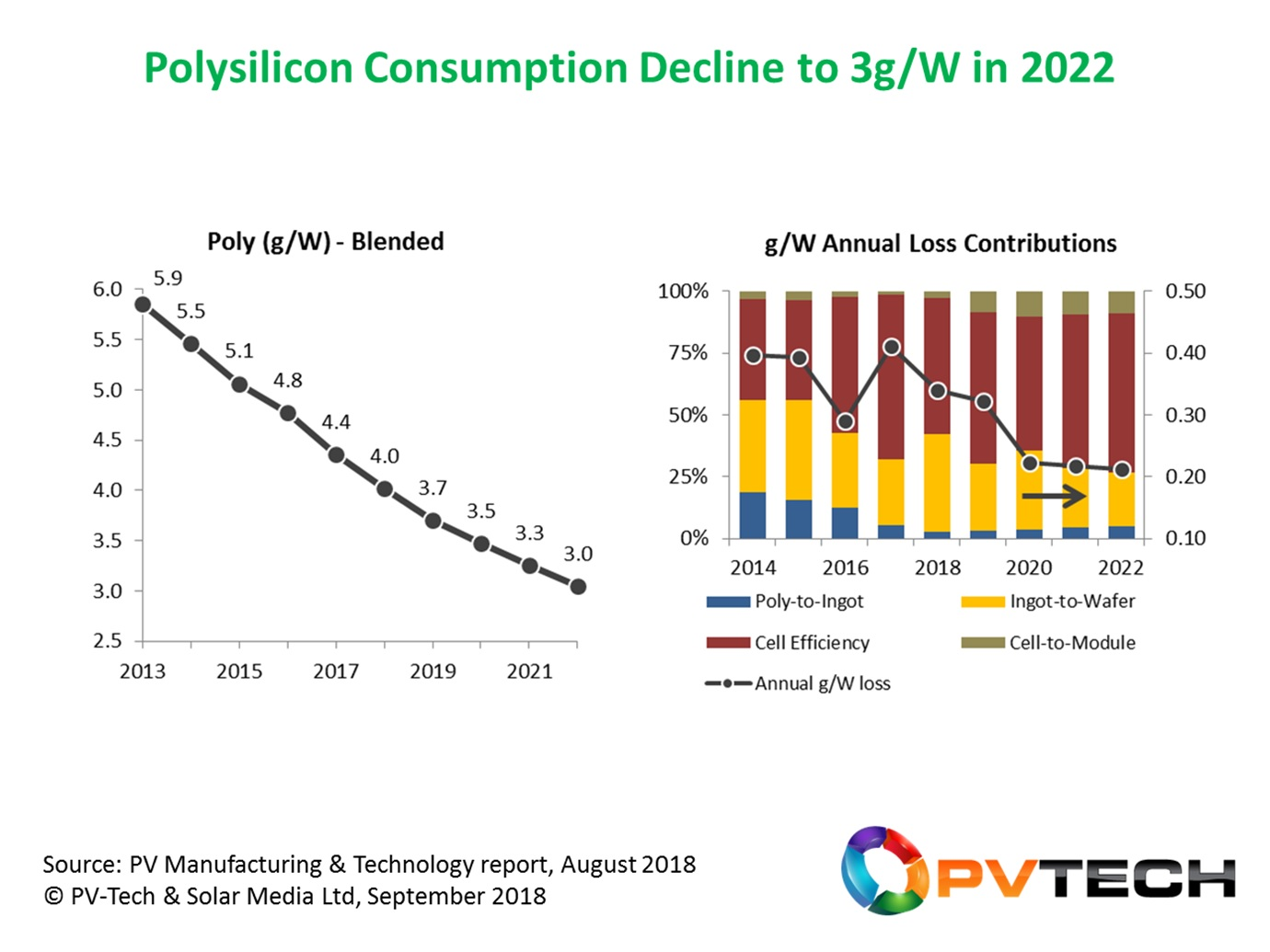 Assuming the industry is dominated by p-mono PERC for the next few years, by the time we get to the end of 2022, polysilicon consumption will have fallen in half over ten years, from approx. 6g/W at the end of 2012 to below 3g/W by the end of 2022.