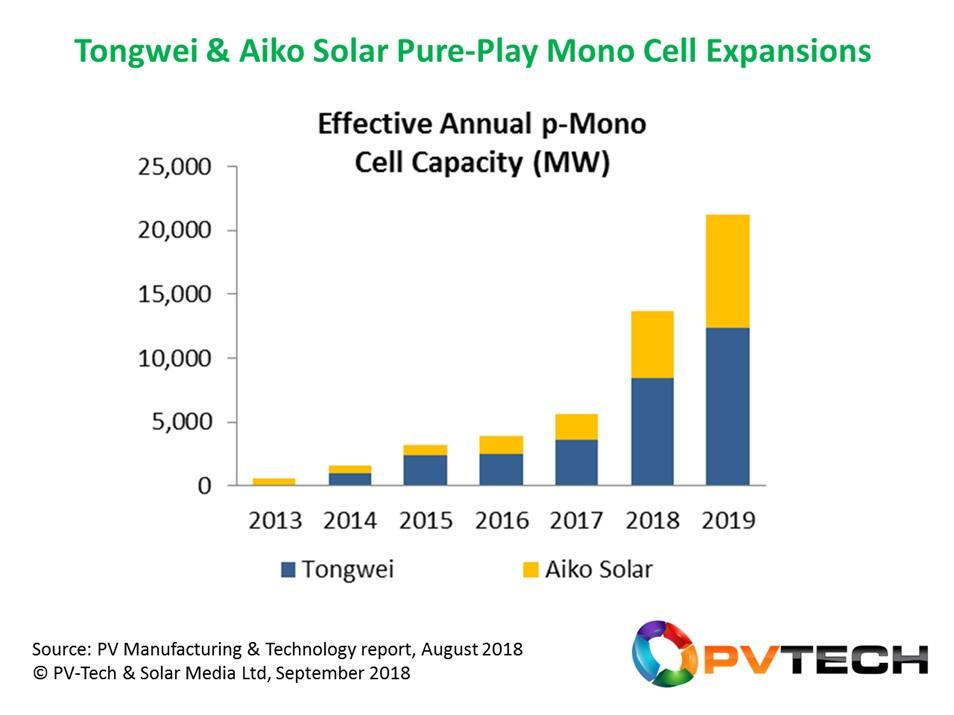Tongwei and Aiko Solar are becoming pivotal to the p-mono explosion of cell capacity within China today, and is another leading indicator that multi in China is set to be displaced by mono as the dominant technology.