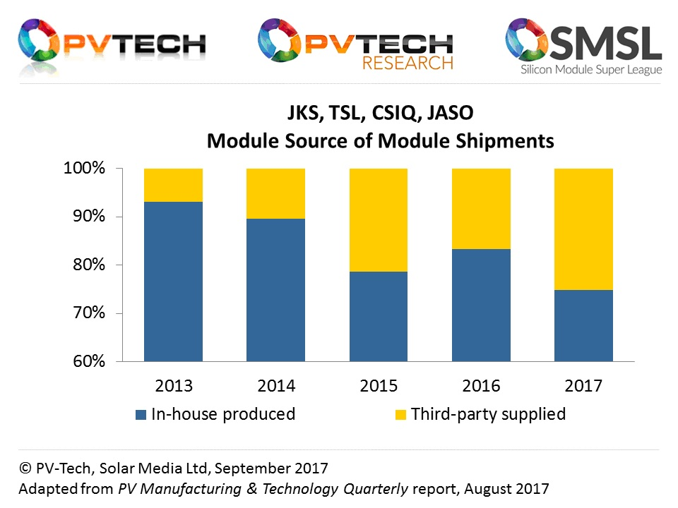 In-house module assembly remains above 70% from the leading companies shown, but third-party assembly has been increasing compared to 2013/2014 when most modules were produced in-house.