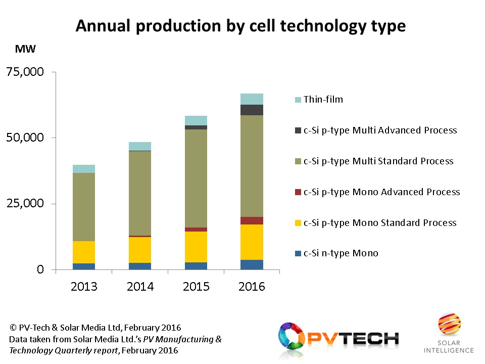 Growth is forecast across all technology categories for 2016, reflecting continued push by wafer and cell suppliers pursuing different technology strategies. Source: PV-Tech & Solar Media Ltd. PV Manufacturing & Technology Quarterly report, February 2016.