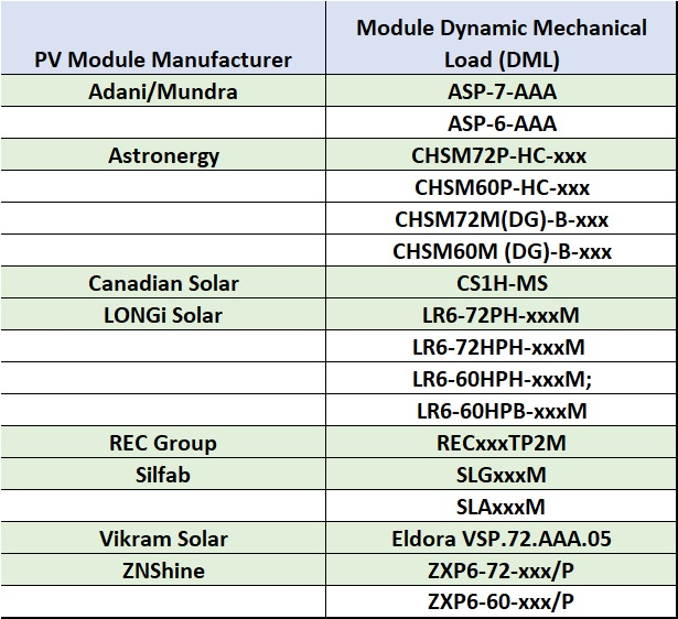 A total of 16 different modules had achieved DML Top Performer status in the 2019 scorecard, compared to 19 in the 2020 report. Image: PV Tech