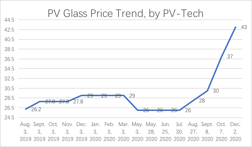 Graph 1: PV Glass Price Trend, PV Tech