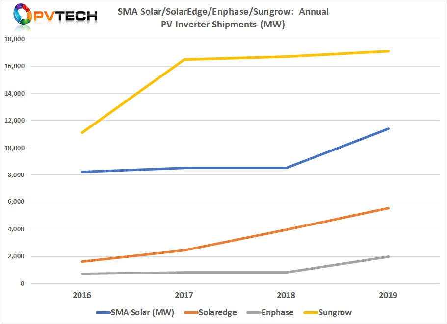 Both SMA Solar and Sungrow supply central inverters to the utility-scale markets in certain countries and so typically have high MW shipments.