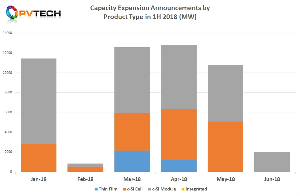 In the first half of 2018 a total of just over 50.4GW of combined (cell, module, thin film) capacity expansions were announced, down from over 52.7GW in the prior year period.