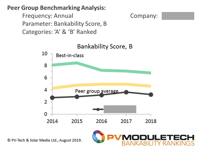 Annual tracking of peer benchmarking for one of the 'B' class rated PV module suppliers, looking here at Bankability Scores compared to best-in-class (smooth green line) and peer-group ('A' and 'B' together) averages (smooth orange line), at any given year-end period.