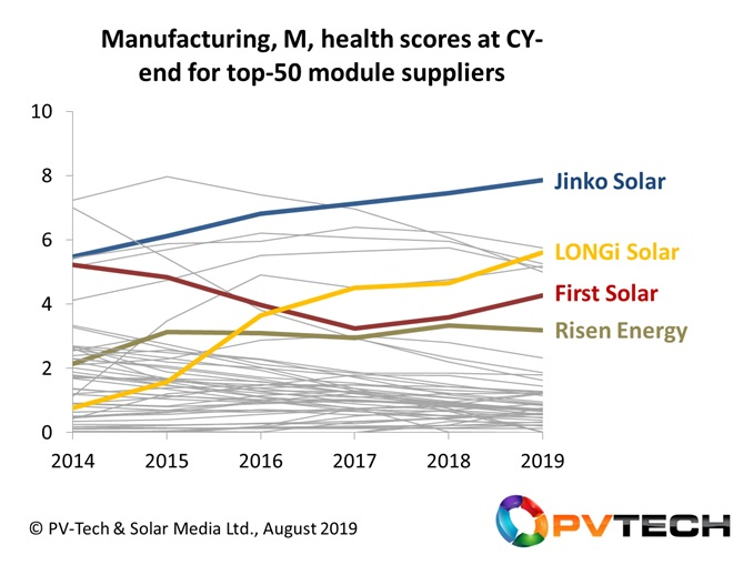 Manufacturing strength/health scores (M) (between 0 and 10) for PV module suppliers, over the period 2014 to 2019, with key trends highlighted for a sample grouping.