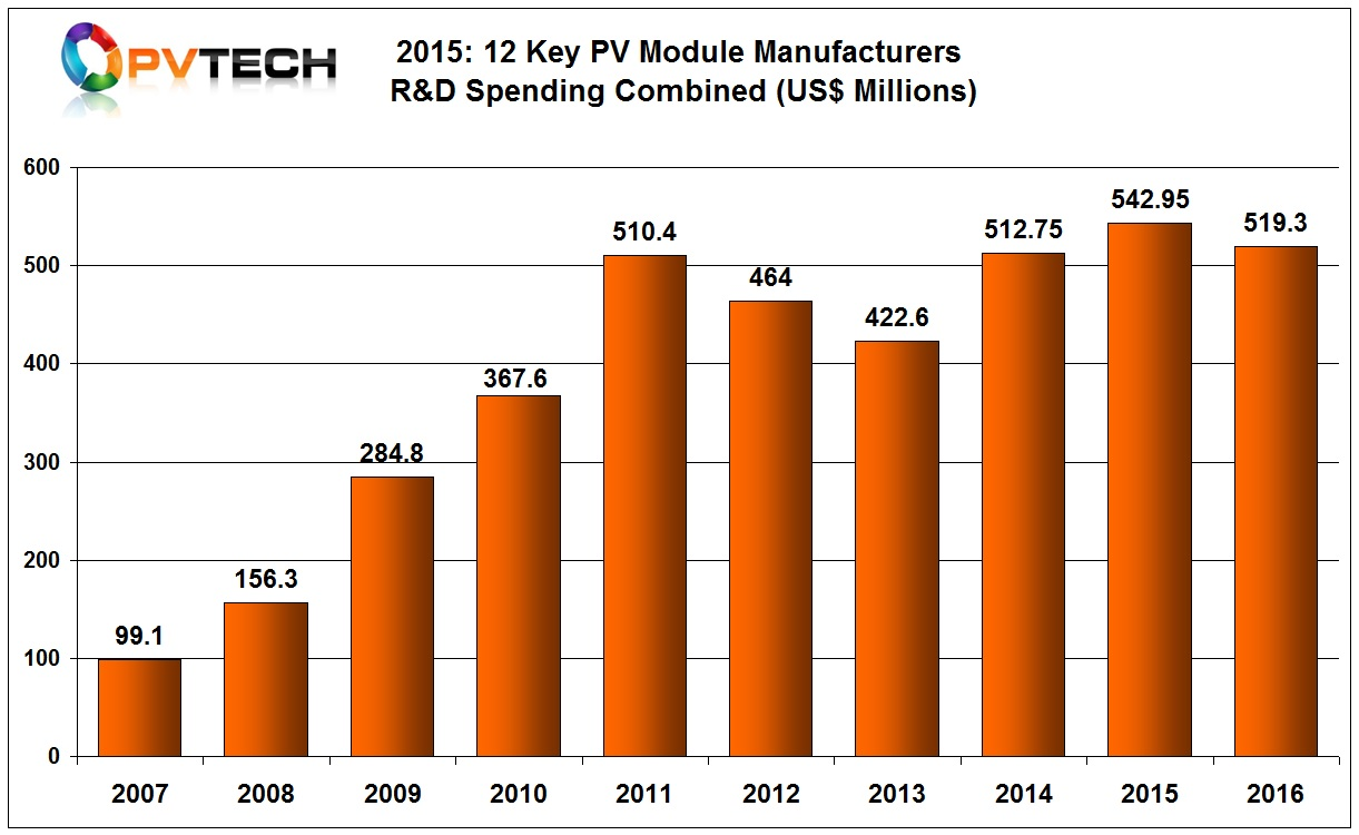 Combined R&D expenditures of 12 major PV module manufacturers in 2016.