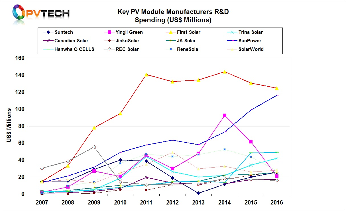 R&D spending levels of 12 major PV module manufacturers in 2016.