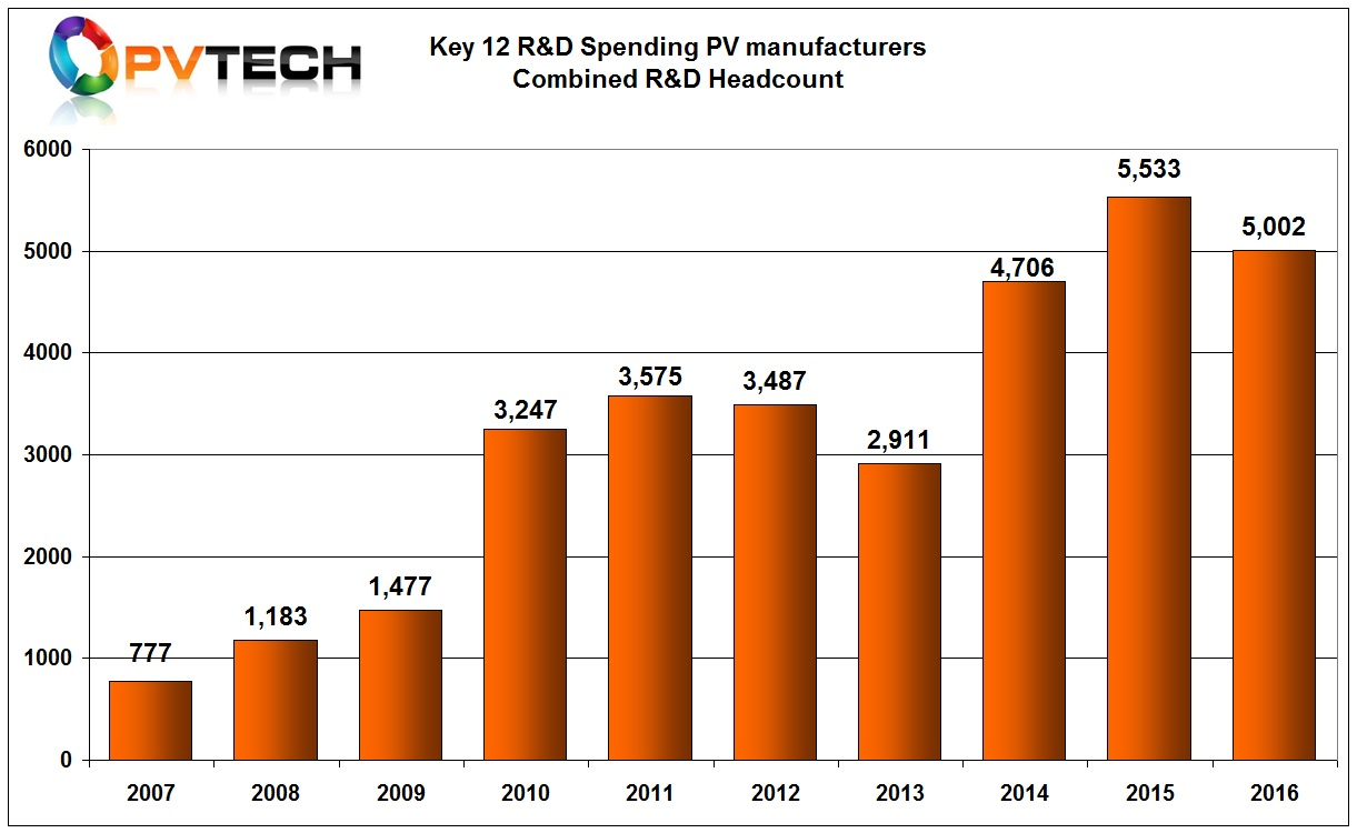 Combined R&D Headcounts in 2016.