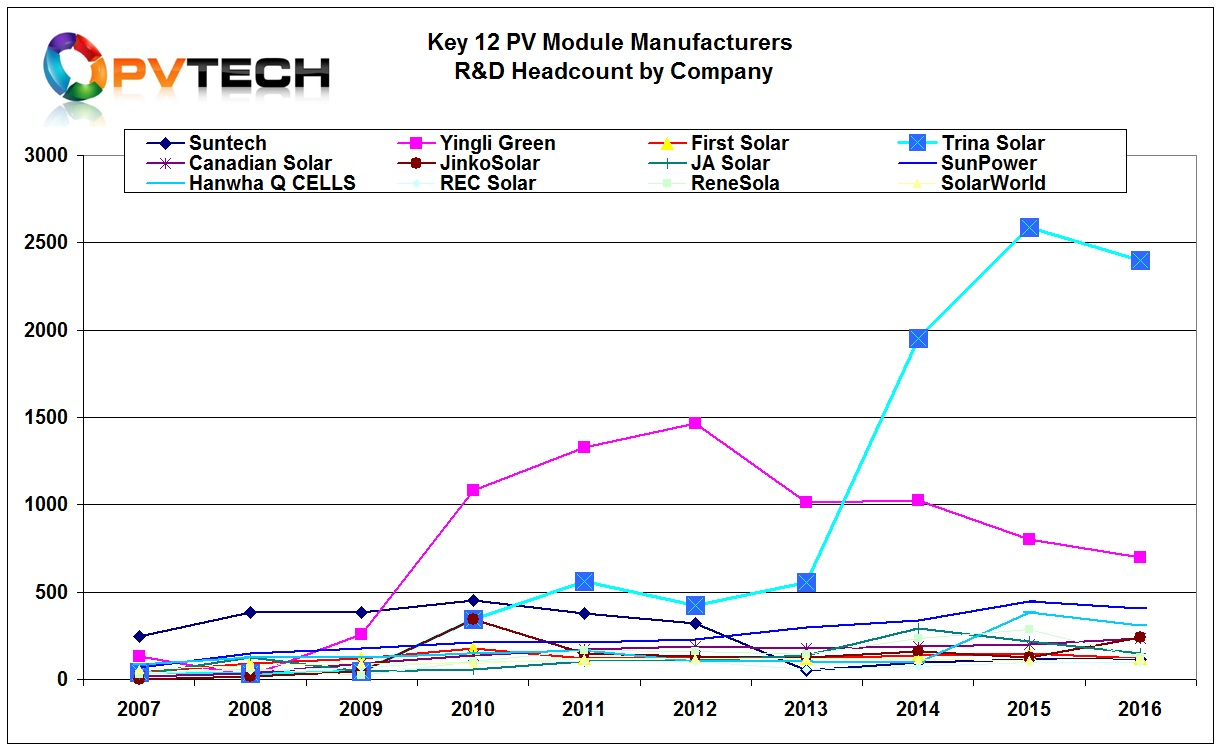 Key 12 PV Module Manufacturers R&D Headcount by Company in 2016.