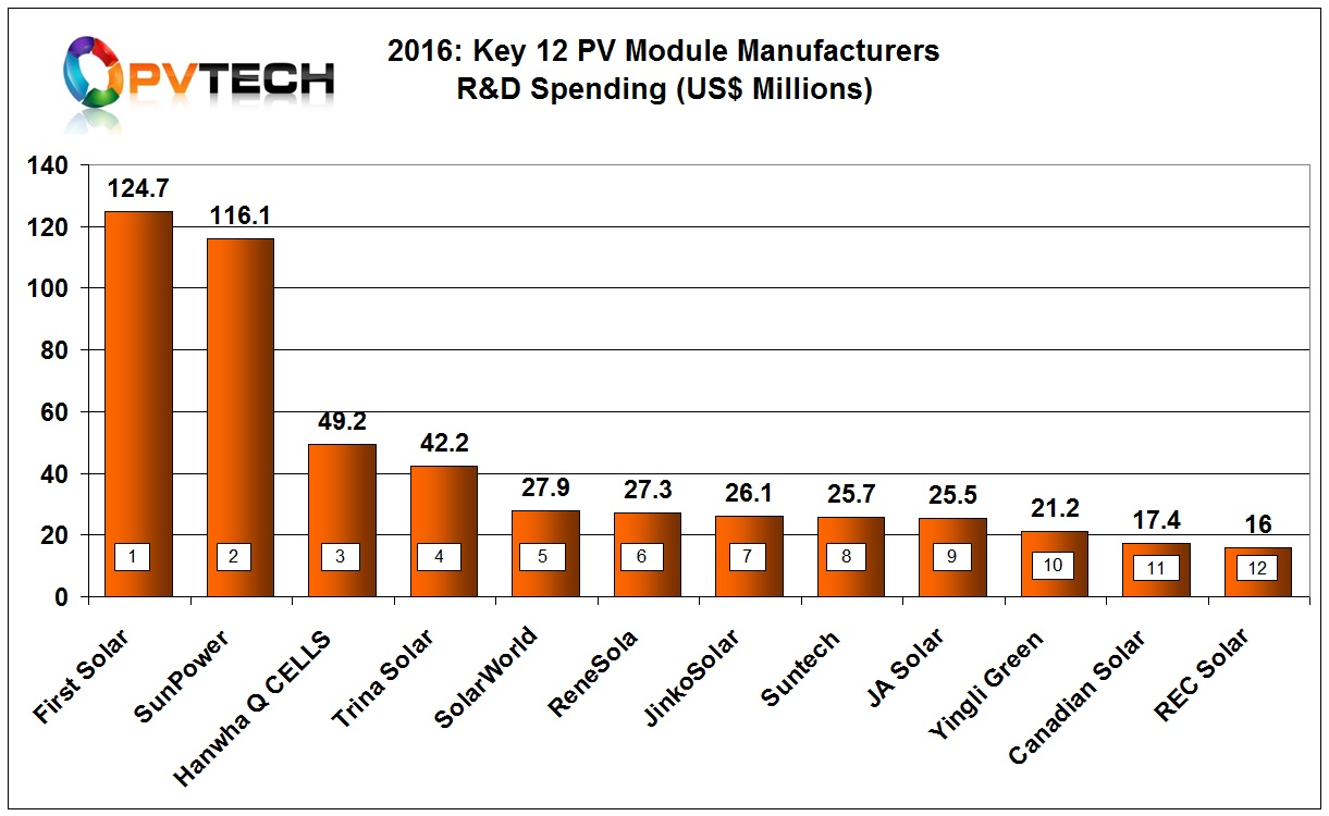 Key 12 PV Module Manufacturers R&D Spending (US$ Millions) Ranking in 2016.