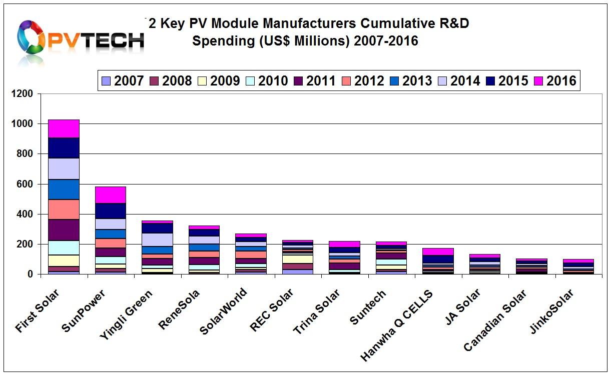 12 Key PV Module Manufacturers Cumulative R&D Spending (US$ Millions) 2007-2016.