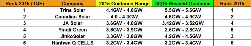 SMSL rankings for 2015 by module shipment guidance.