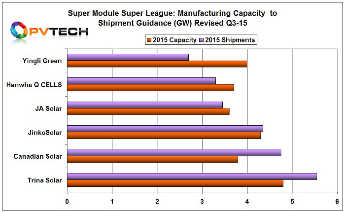Revised Q3 module shipment guidance and capacity levels for SMSL members.