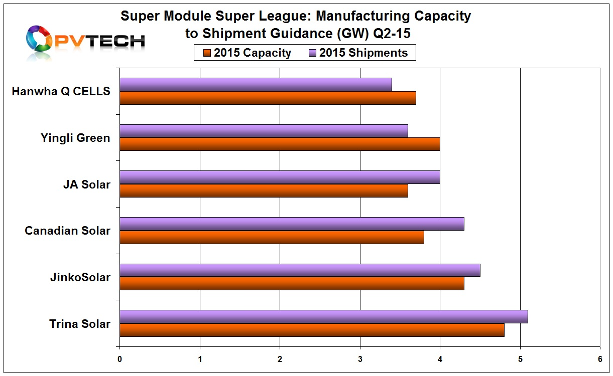 SMSL members shipment guidance and manufacturing capacity expectations for 2015 (Q2).