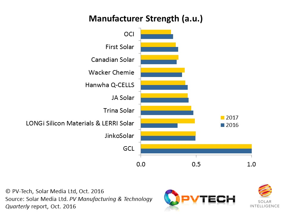 LONGi Silicon Materials (including LERRI Solar) is soon to become the second most powerful player in the upstream solar PV segment, with the potential to control technology choice to the market with an even greater effect than seen in recent years from GCL Poly.