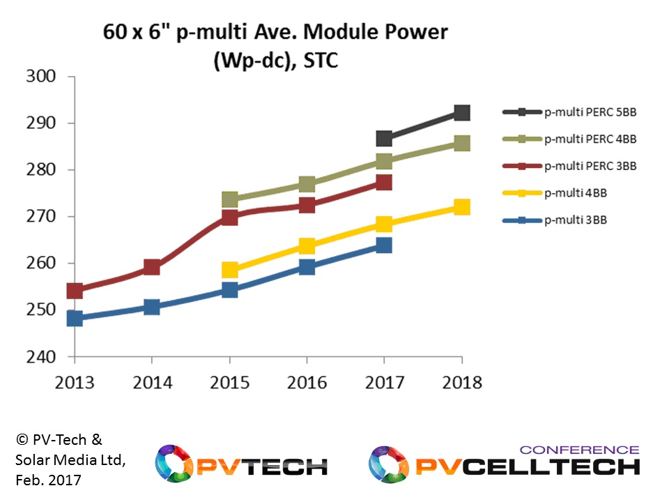 CAPTION: Module powers for 60-cell multi c-Si modules are expected to reach 270-295W by the end of 2018.