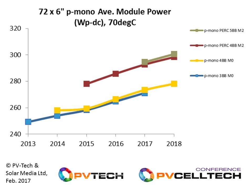 Utility scale benchmarking from 72-cell p-mono modules should be using average power levels close to 300Wp-dc in 2017.